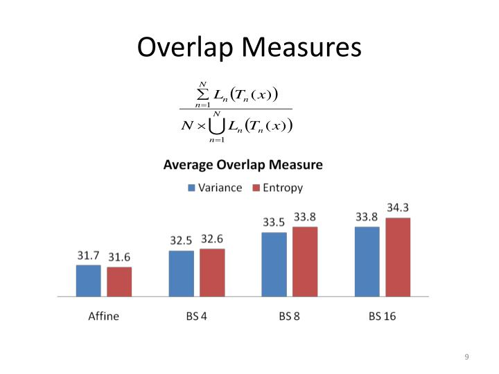 Overlap Measures