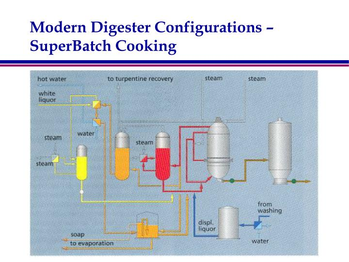 Modern digester configurations superbatch cooking