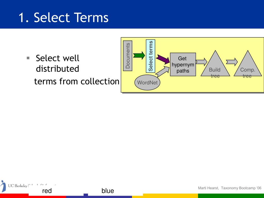Select well distributed