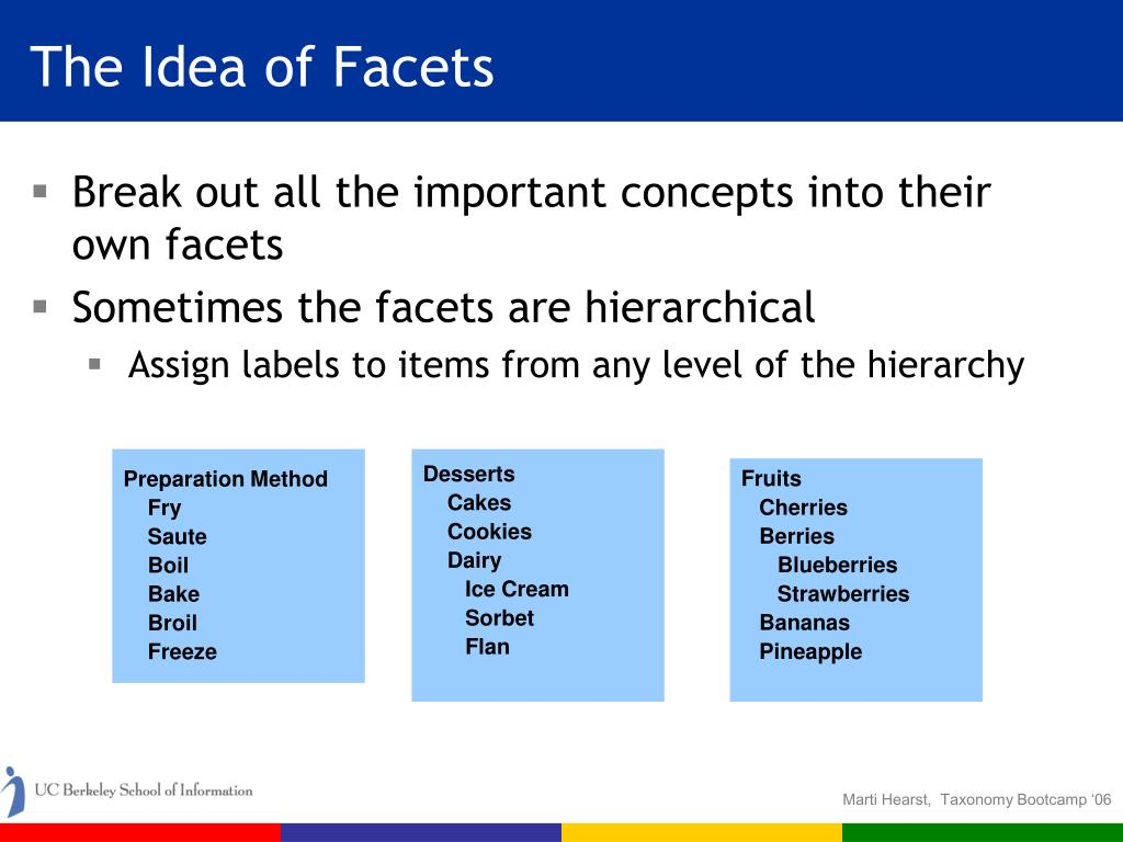 The Idea of Facets