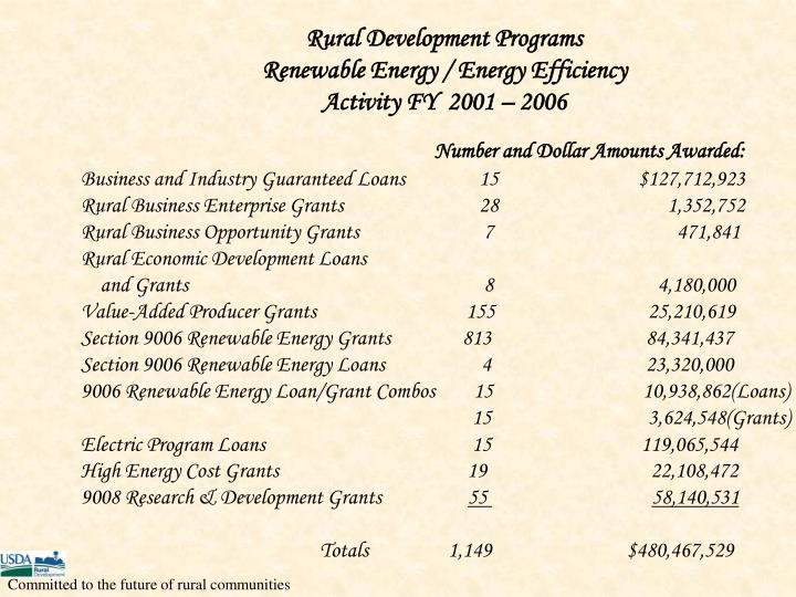 Rural Development Programs