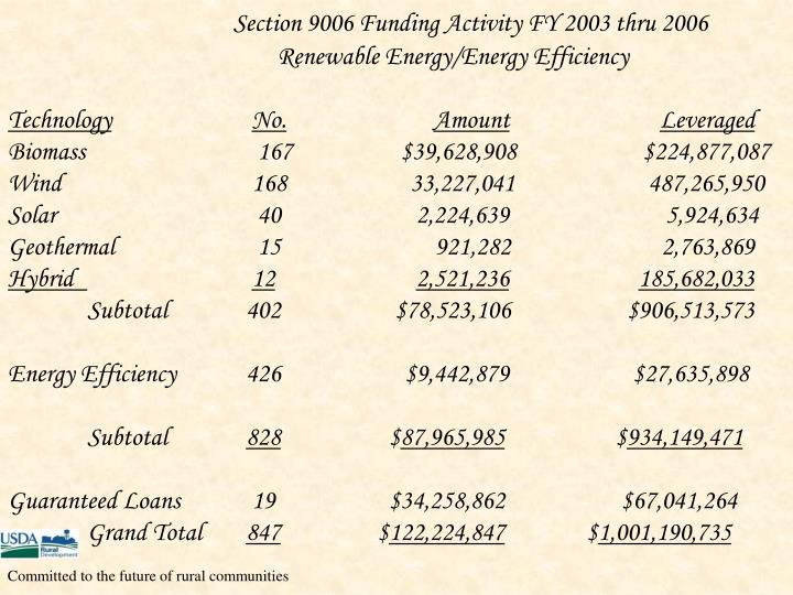 Section 9006 Funding Activity FY 2003 thru 2006