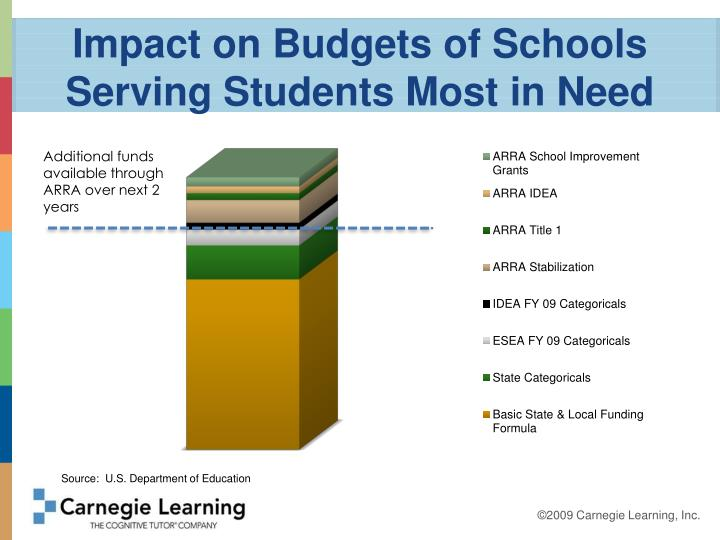 Impact on Budgets of Schools Serving Students Most in Need