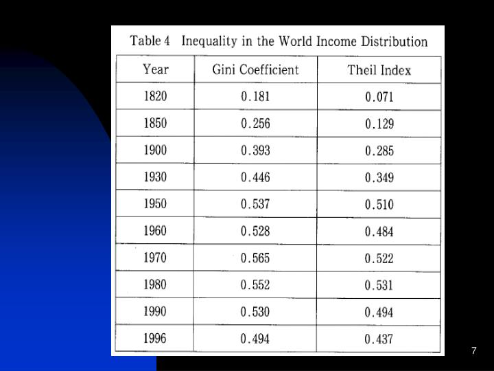 Income Inequality in the World Income Distribution