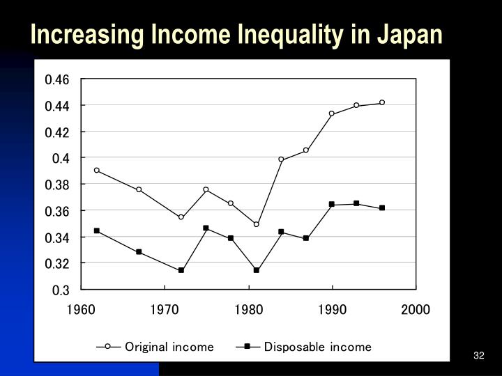 Increasing Income Inequality in Japan