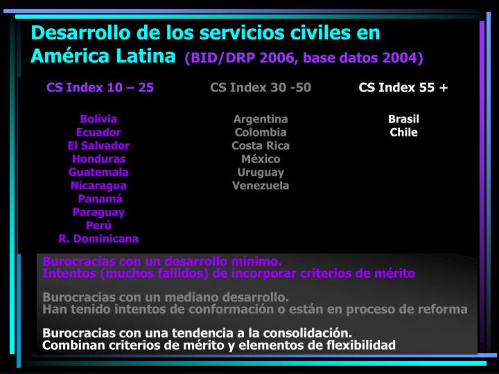 Desarrollo de los servicios civiles en América Latina