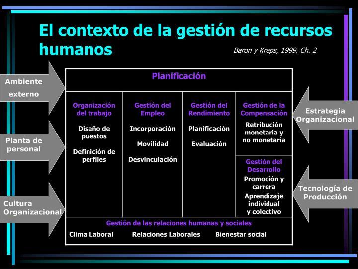 El contexto de la gestión de recursos humanos