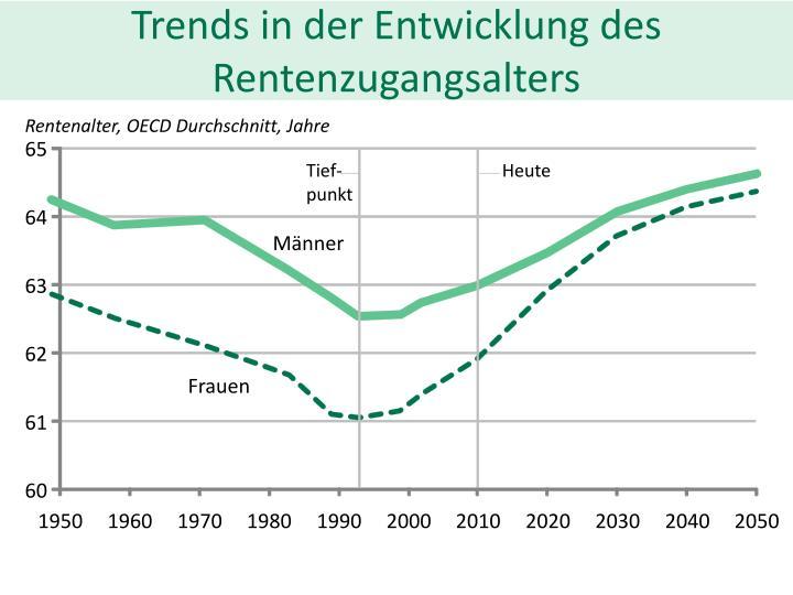 Trends in der entwicklung des rentenzugangsalters