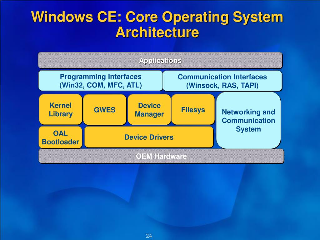 Windows CE: Core Operating System Architecture