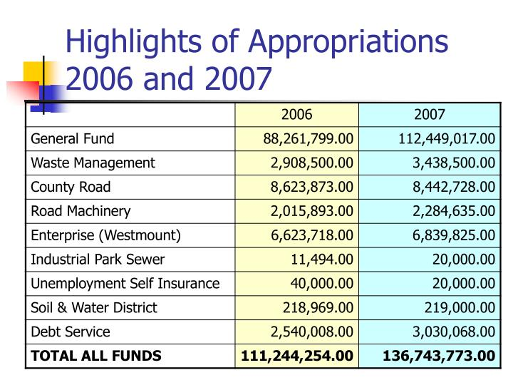 Highlights of appropriations 2006 and 2007