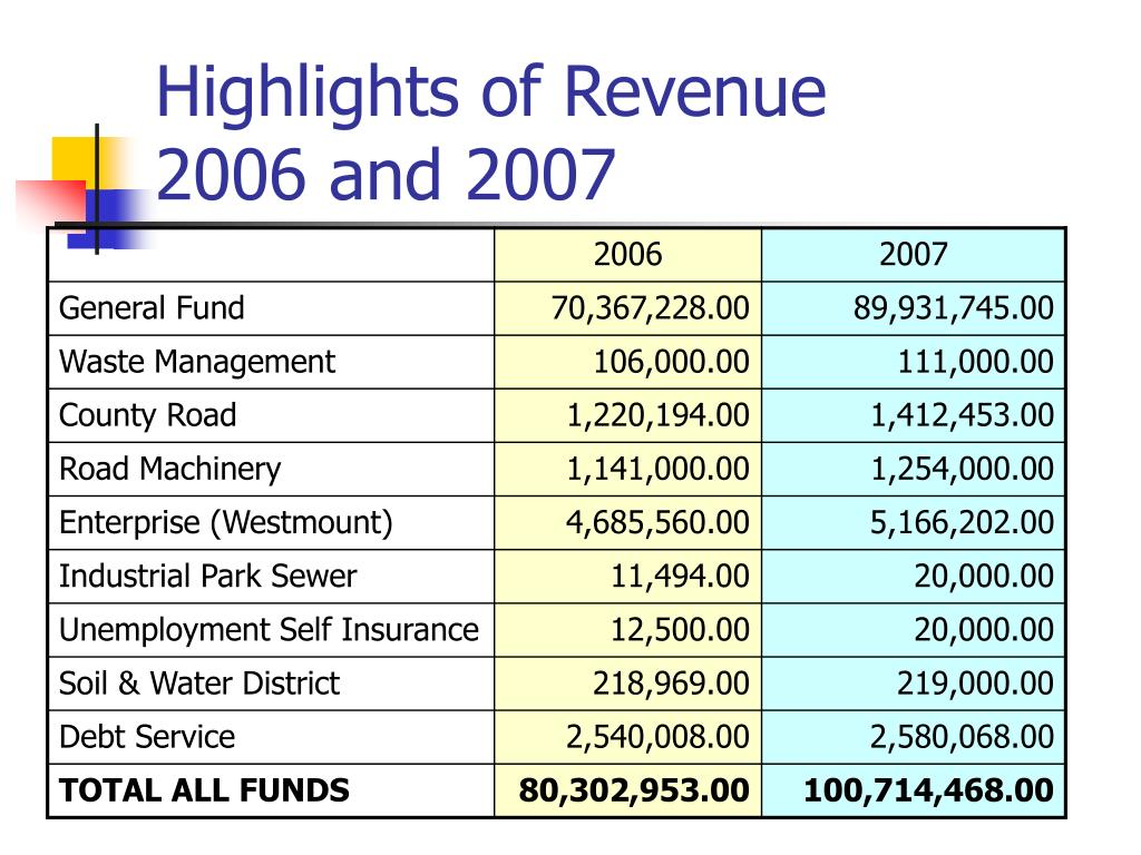 Highlights of Revenue