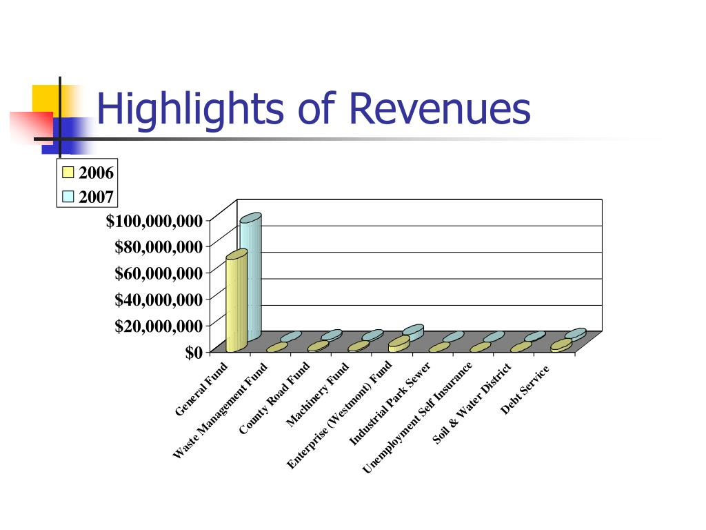 Highlights of Revenues