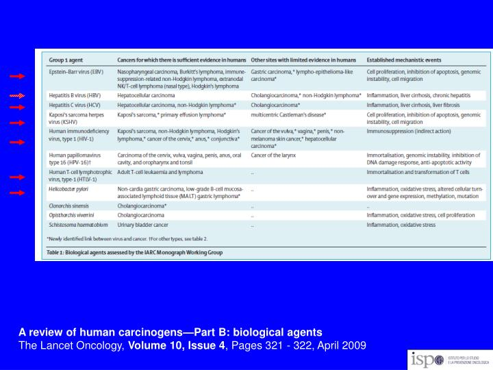A review of human carcinogens—Part B: biological agents
