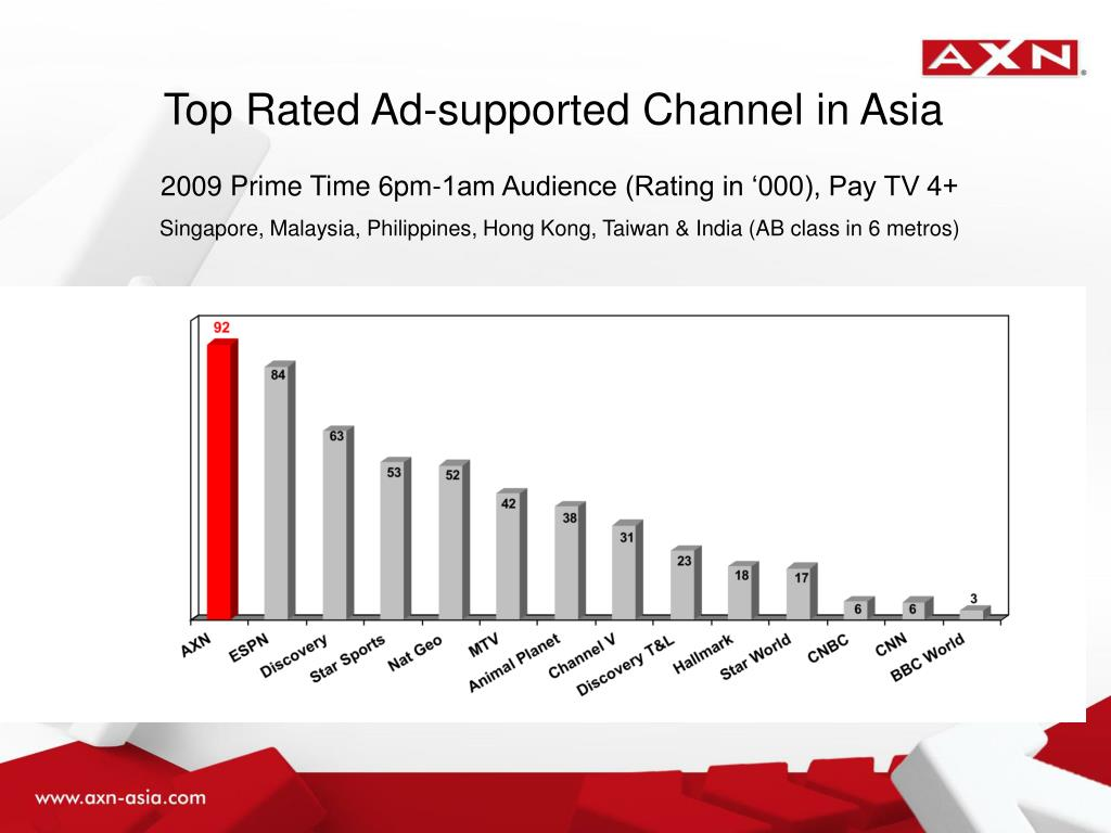 Top Rated Ad-supported Channel in Asia
