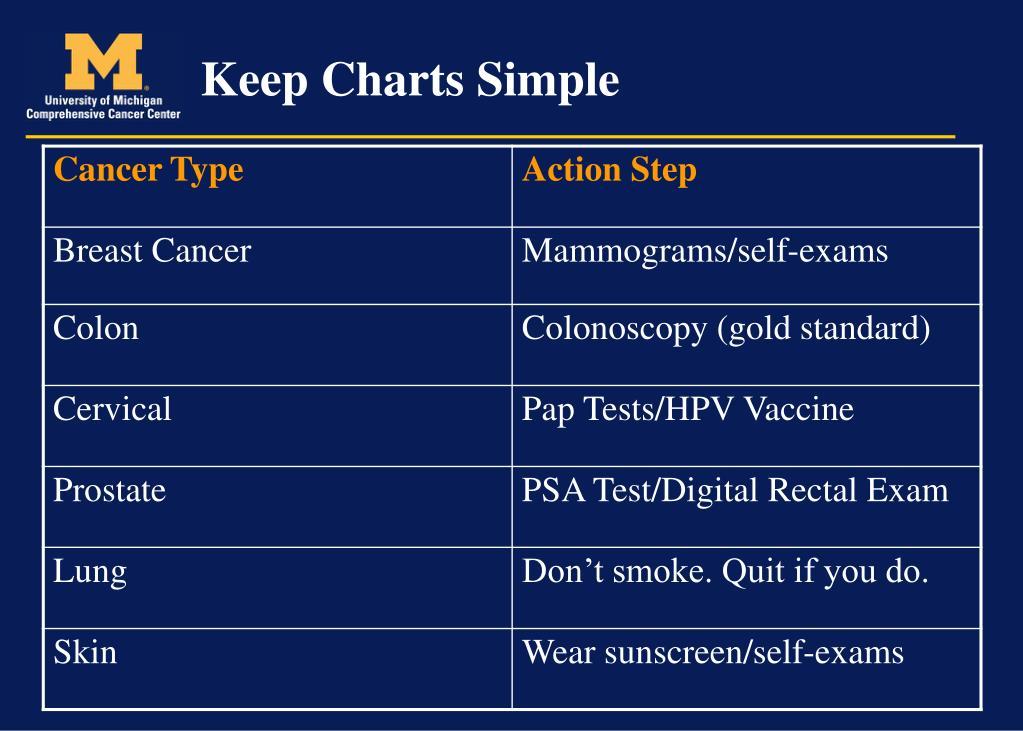Keep Charts Simple