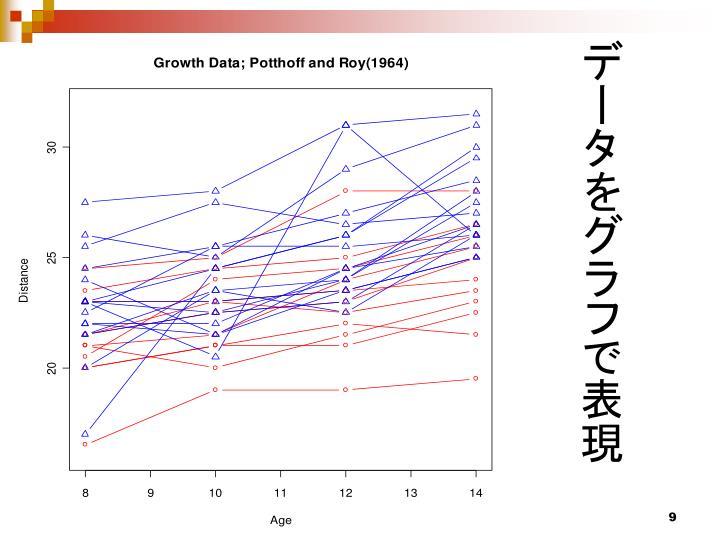 データをグラフで表現
