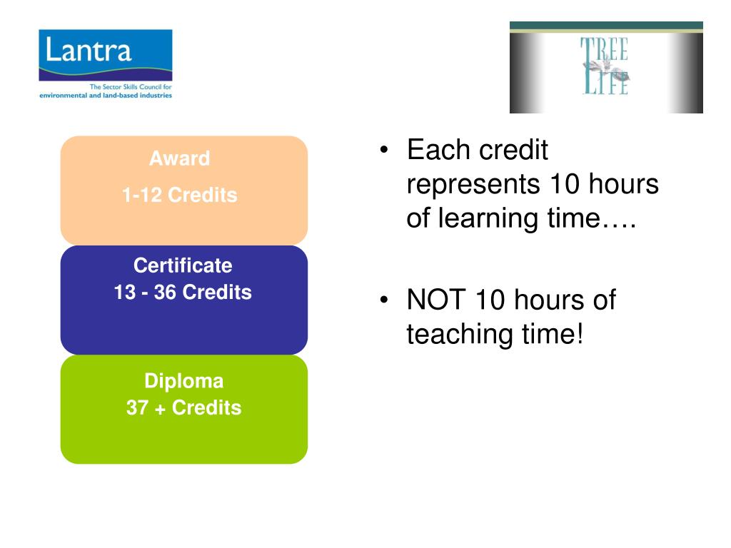 Each credit represents 10 hours of learning time….