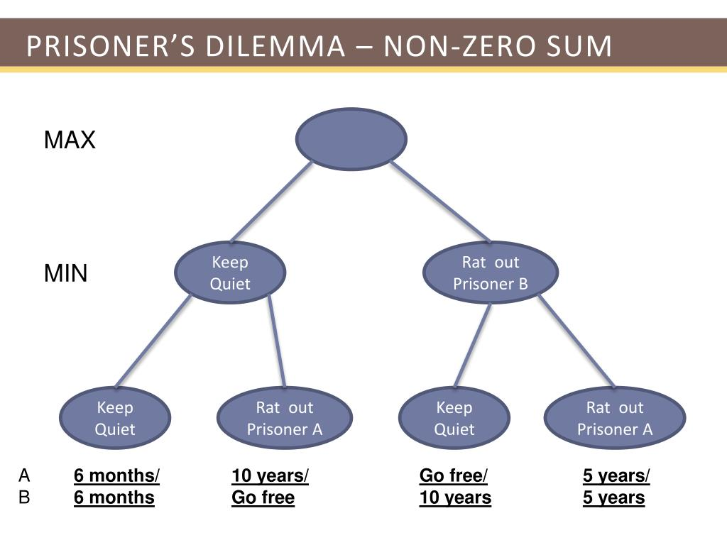 prisoners dilemma essay Free essay: prisoners of war what has our society classified as a prisoner of war a prisoner of war is someone who is a member of regular or irregular armed.
