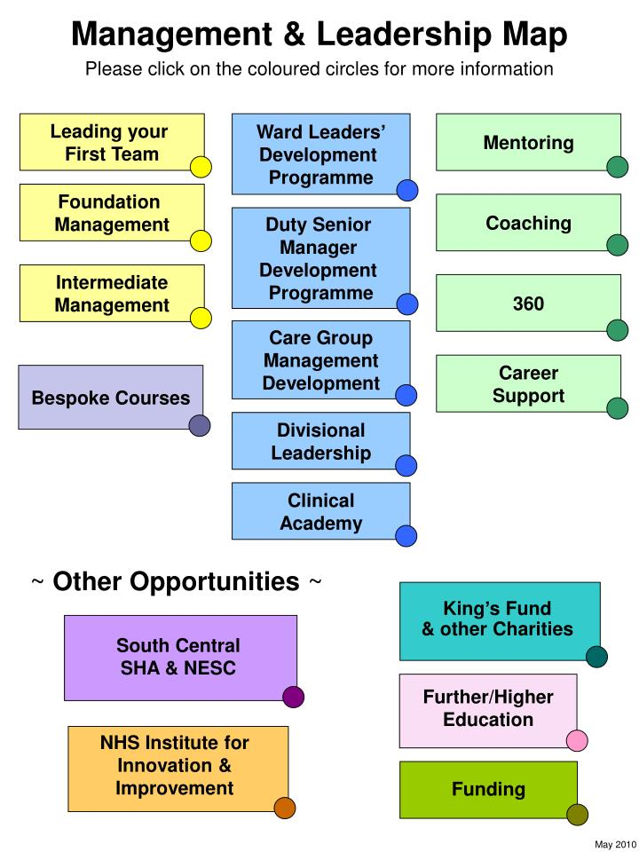 Management & Leadership Map
