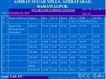 ashraf sugar mills ashrafabad bahawalpur