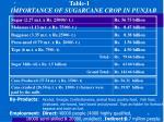 importance of sugarcane crop in punjab
