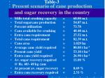 present scenario of cane production and sugar recovery in the country