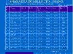 shakargang mills ltd jhang