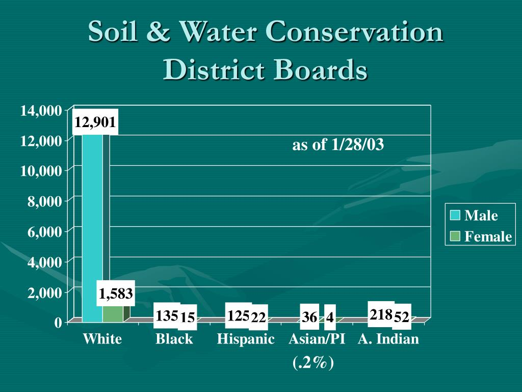 Soil & Water Conservation District Boards