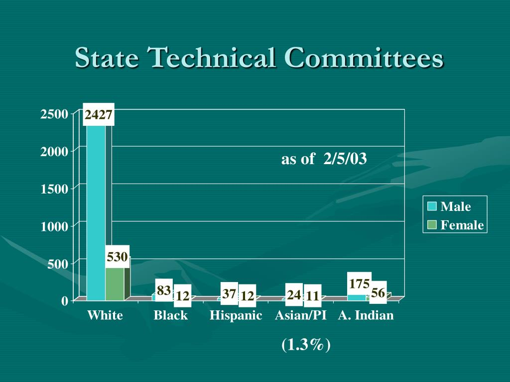 State Technical Committees