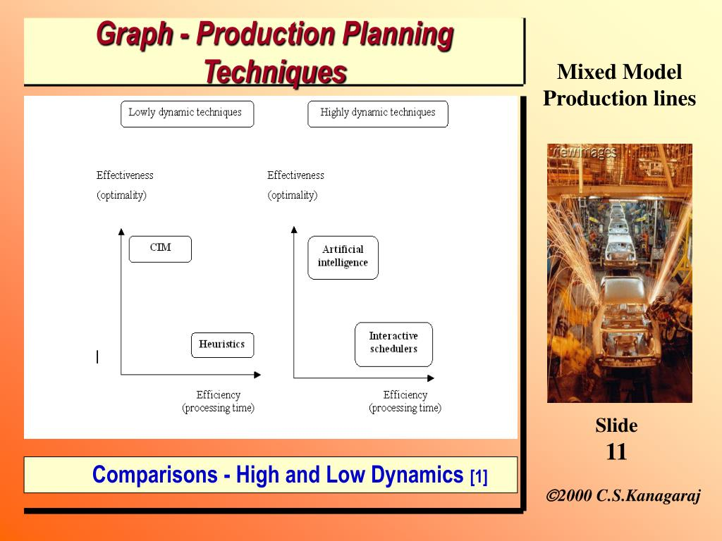 Graph - Production Planning  Techniques