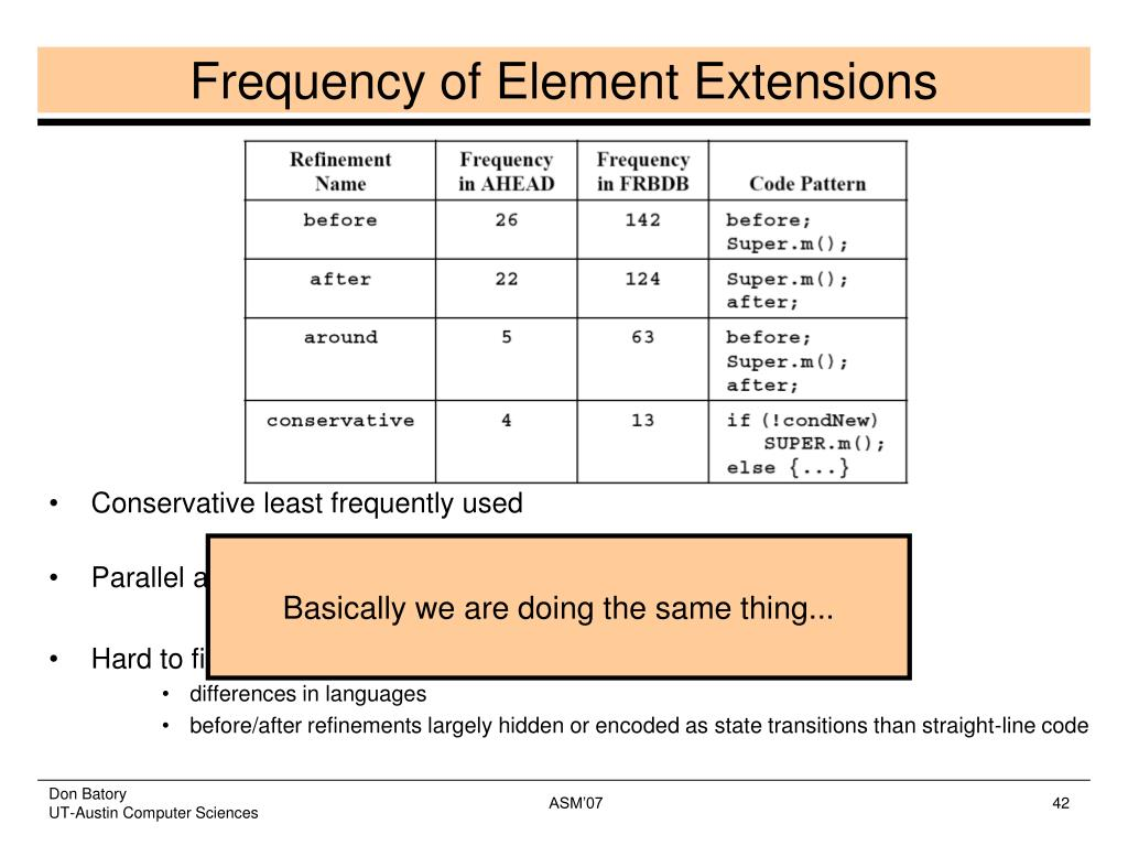 Frequency of Element Extensions