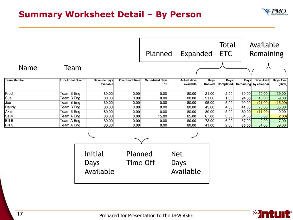 Summary Worksheet Detail – By Person