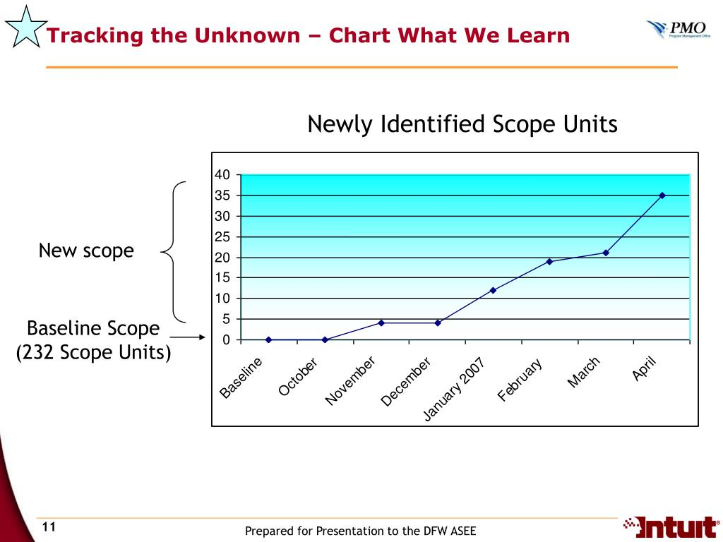 Tracking the Unknown – Chart What We Learn
