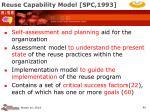 reuse capability model spc 1993