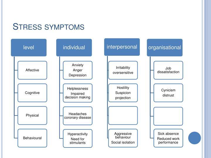 Stress symptoms