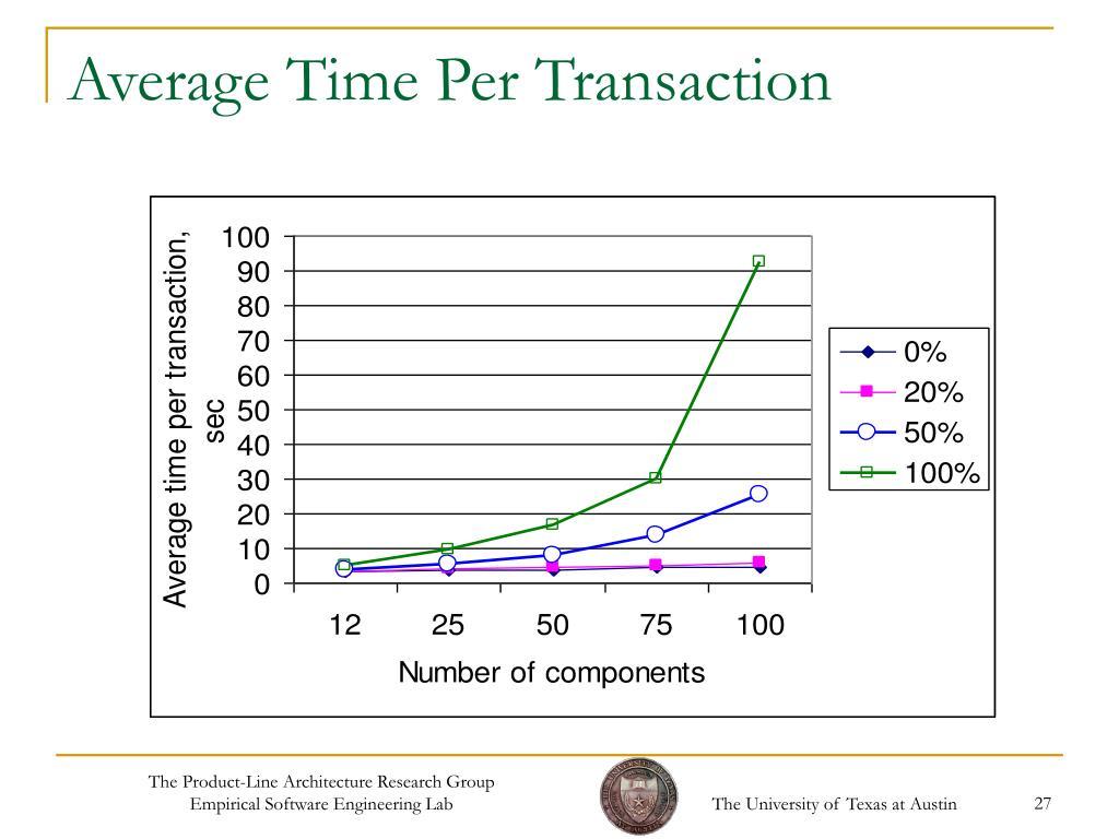 Average Time Per Transaction