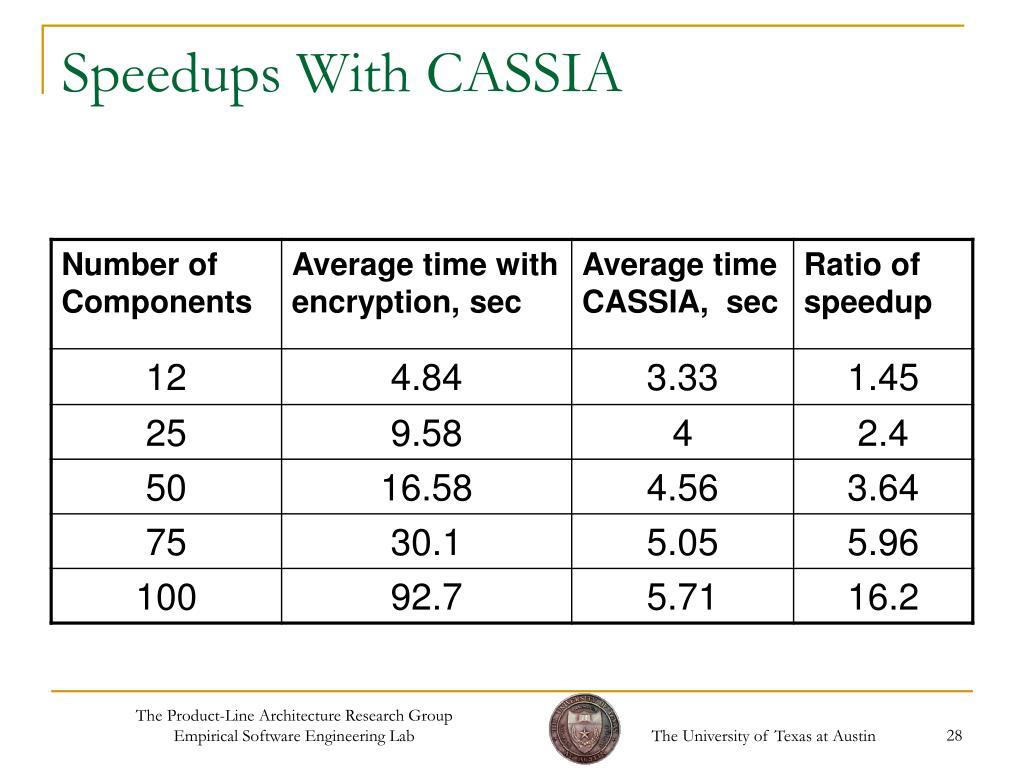Speedups With CASSIA