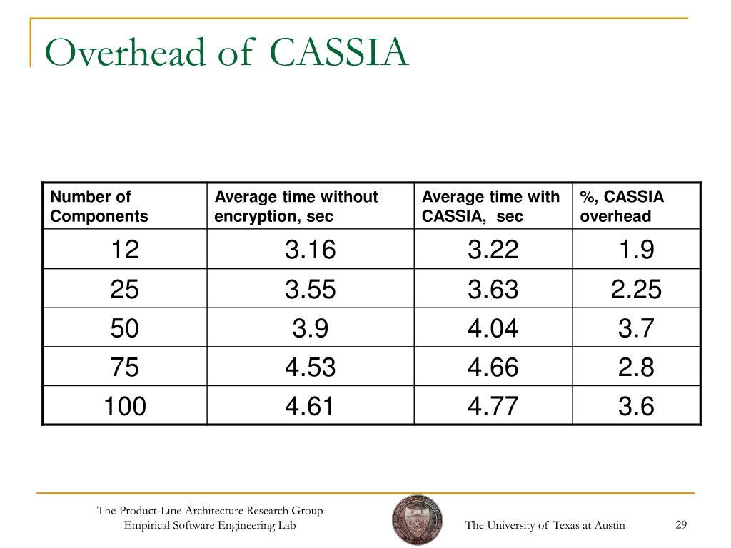 Overhead of CASSIA