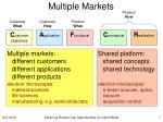 multiple markets