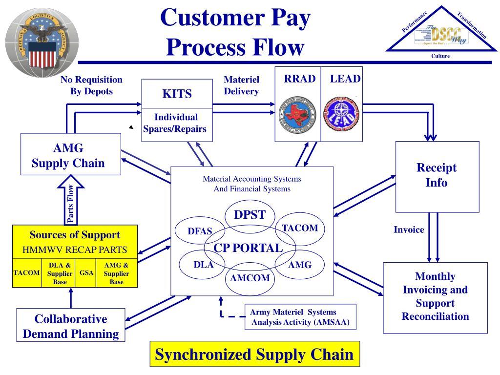 Customer Pay