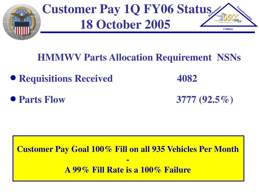 Customer Pay 1Q FY06 Status