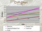 cvp chart from exhibit 2 5