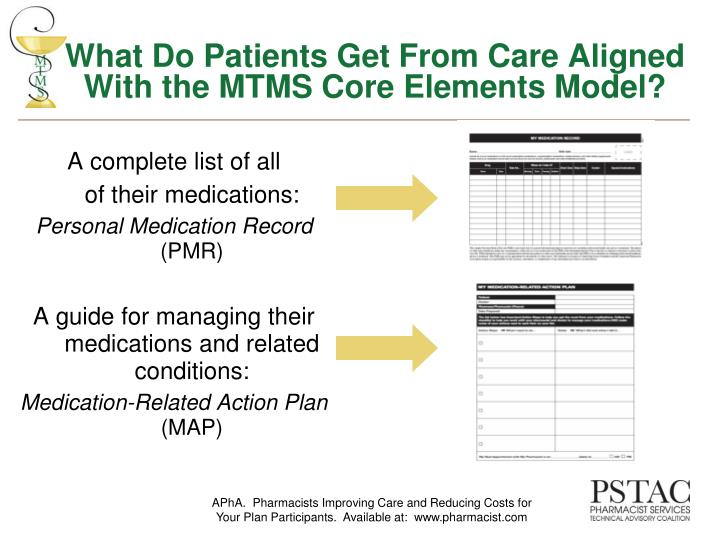 What Do Patients Get From Care Aligned