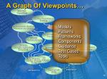 a graph of viewpoints