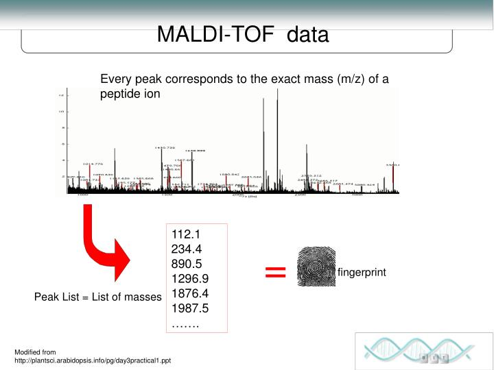 MALDI-TOF  data