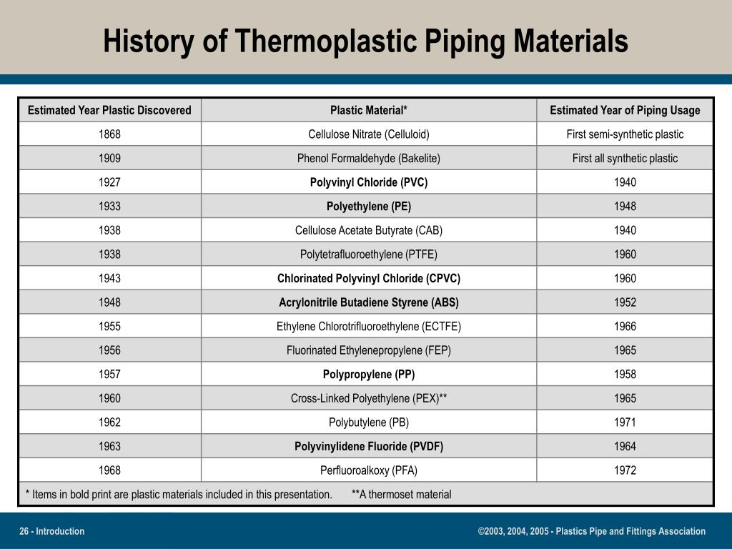 History of Thermoplastic Piping Materials