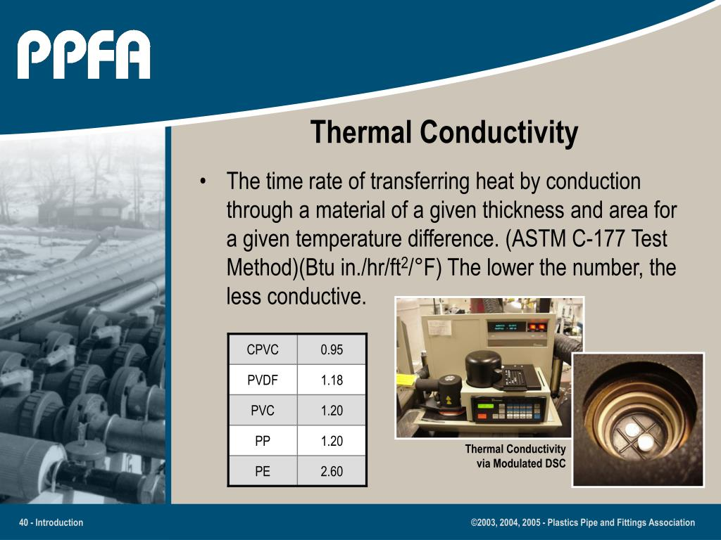 Thermal Conductivity via Modulated DSC