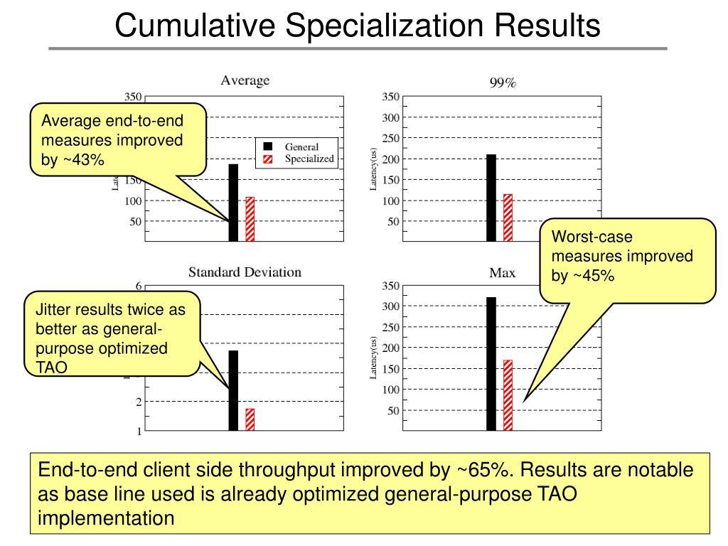Cumulative Specialization Results