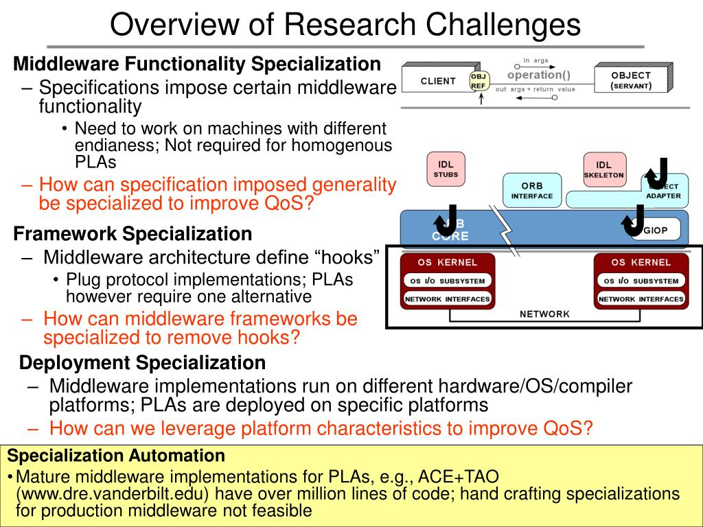 Overview of Research Challenges