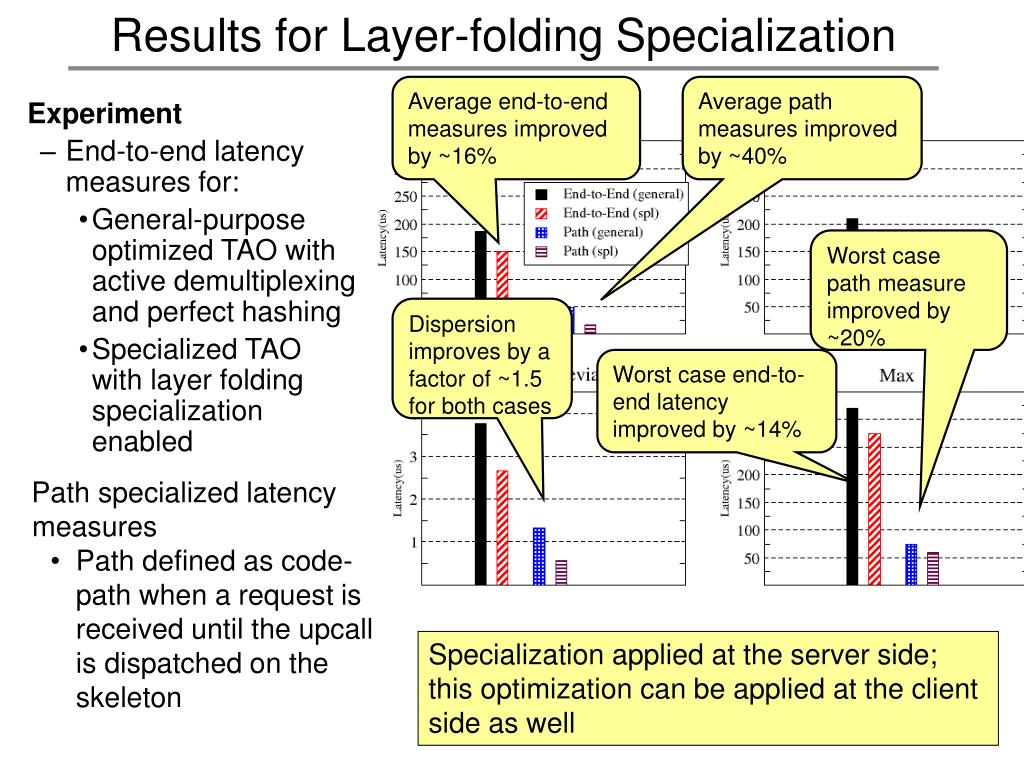 Results for Layer-folding Specialization
